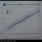 Evolución histórica del CO2 en el Polo.