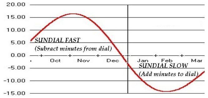 Ecuación del tiempo para el Polo Sur. Credit: http://www.southpolestation.com/trivia/equatorial_sundial_2014_pole_marker.pdf